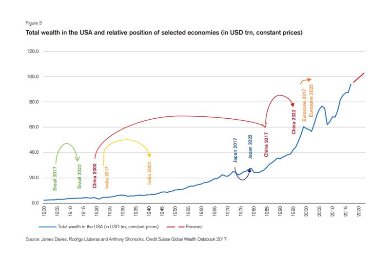 График опубликован Банком Кредит Свисс в 2017г.  азия, китай, экономика