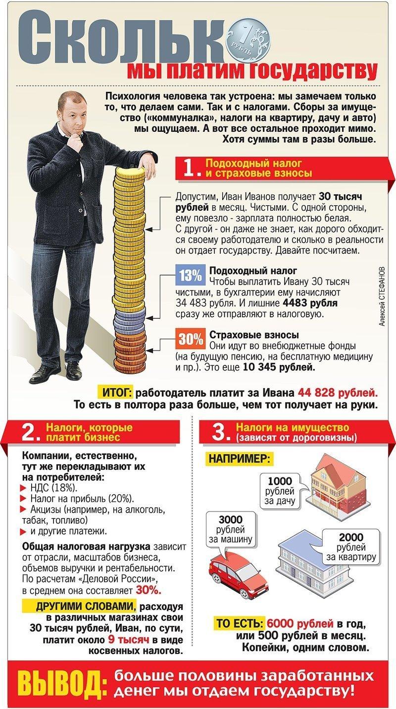 Если бы вы сами платили налоги и отчисления в фонды налог, отчисления, плата, фонд