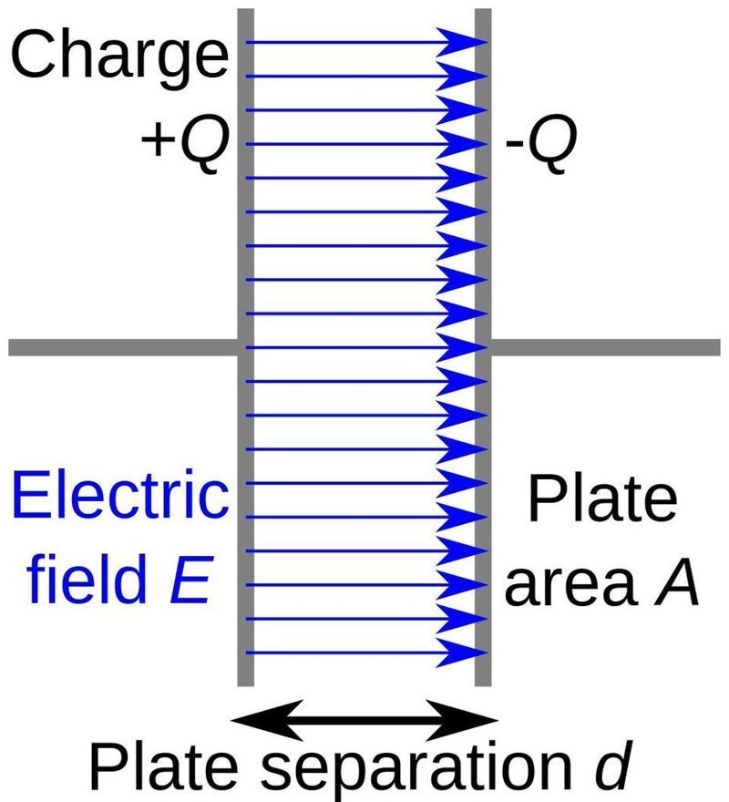 Схематическая диаграмма конденсатора, две параллельные проводящие пластины которого имеют одинаковые по величине и разные по знаку заряды, что создаёт между ними электрическое поле гравитация, интересно, космонавты, космос, факты