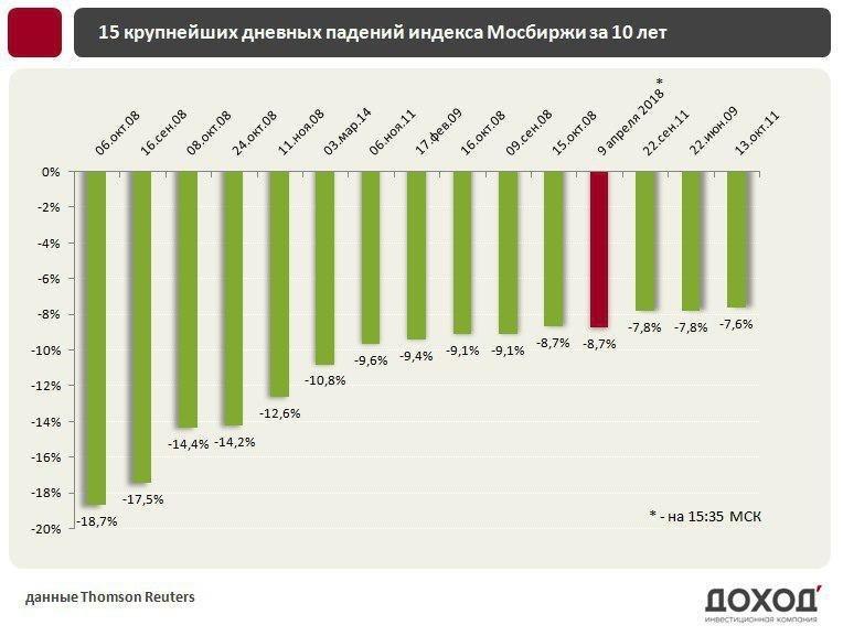 Как правильно реагировать на обвал рубля в интернете Дерипаска, биржа, доллар, евро, олигархи, рубль, санкции