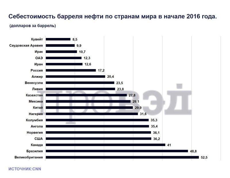 4800 рублей за баррель баррель, нефть, рубль