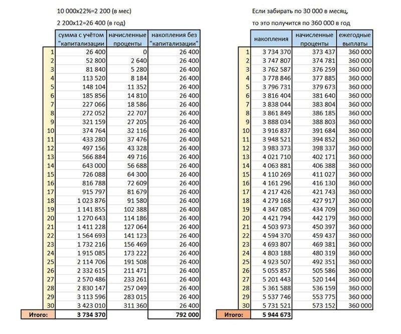 Несколько слов про пенсию: невероятная математика, которая перевернёт ваше представление о накоплени Пенсионные накопления, личные финансы, пенсии, пенсионер, пенсионер недоволен, пенсионная реформа, пенсия, россия
