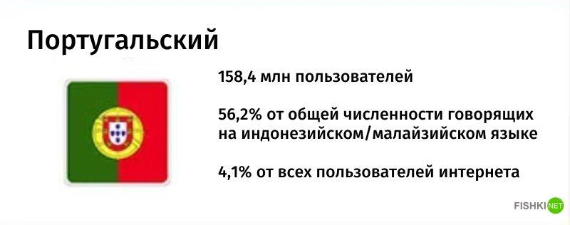 Занимательная статистика: Топ-10 самых распространенных языков мира Популярность, мир, распространенность, статистика, топ, топ-10, язык