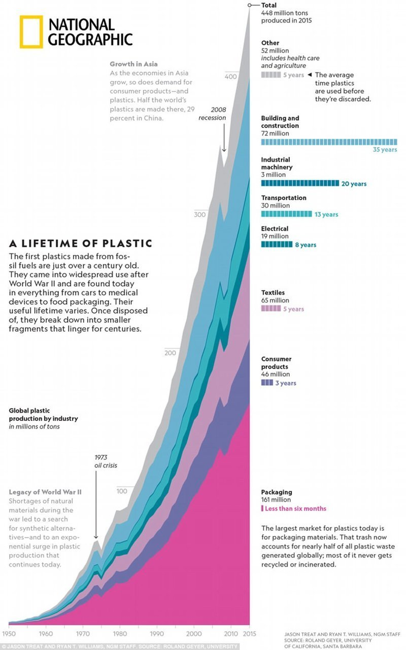 Рост потребления пластика с 1950 по 2015 годы national geograhic, загрязнение моря, морские жители, охрана природы, пластик опасен, последствия, эко-система, экология