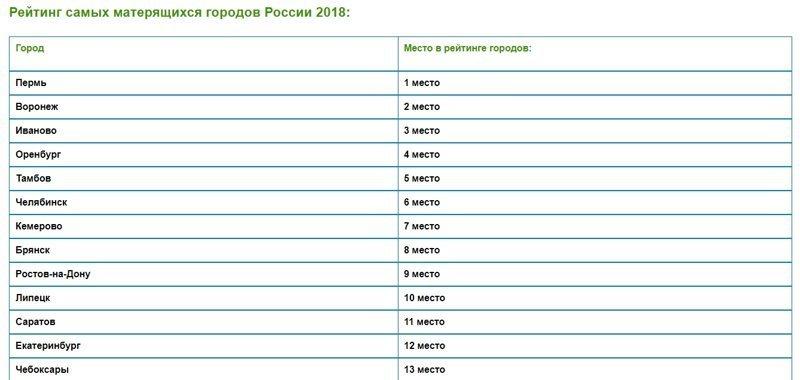 Опубликован рейтинг самых матерящихся городов, и Москва тут не на первом месте ynews, Города России, интересное, матершинник, маты, рейтинг, фото