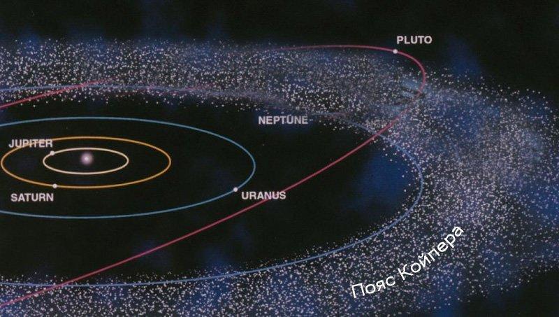 1. Пояс Койпера вселенная, космос, наука, ученые