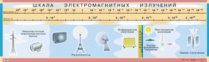 4. Электромагнитное излучение вселенная, космос, наука, ученые