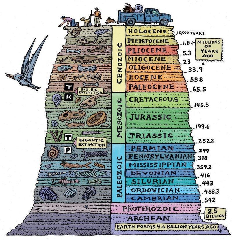 27. Радиоизотопное датирование вселенная, космос, наука, ученые