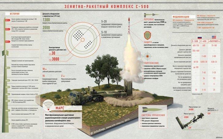 В России началось серийное производство комплексов С-500 «Прометей» С-500, пво, прометей
