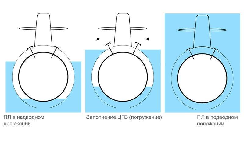 Принцип действия субмарины апл, атомные подводные лодки, вооружение, интересно