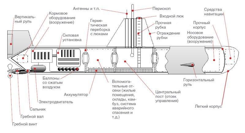 Как устроена атомная подлодка апл, атомные подводные лодки, вооружение, интересно