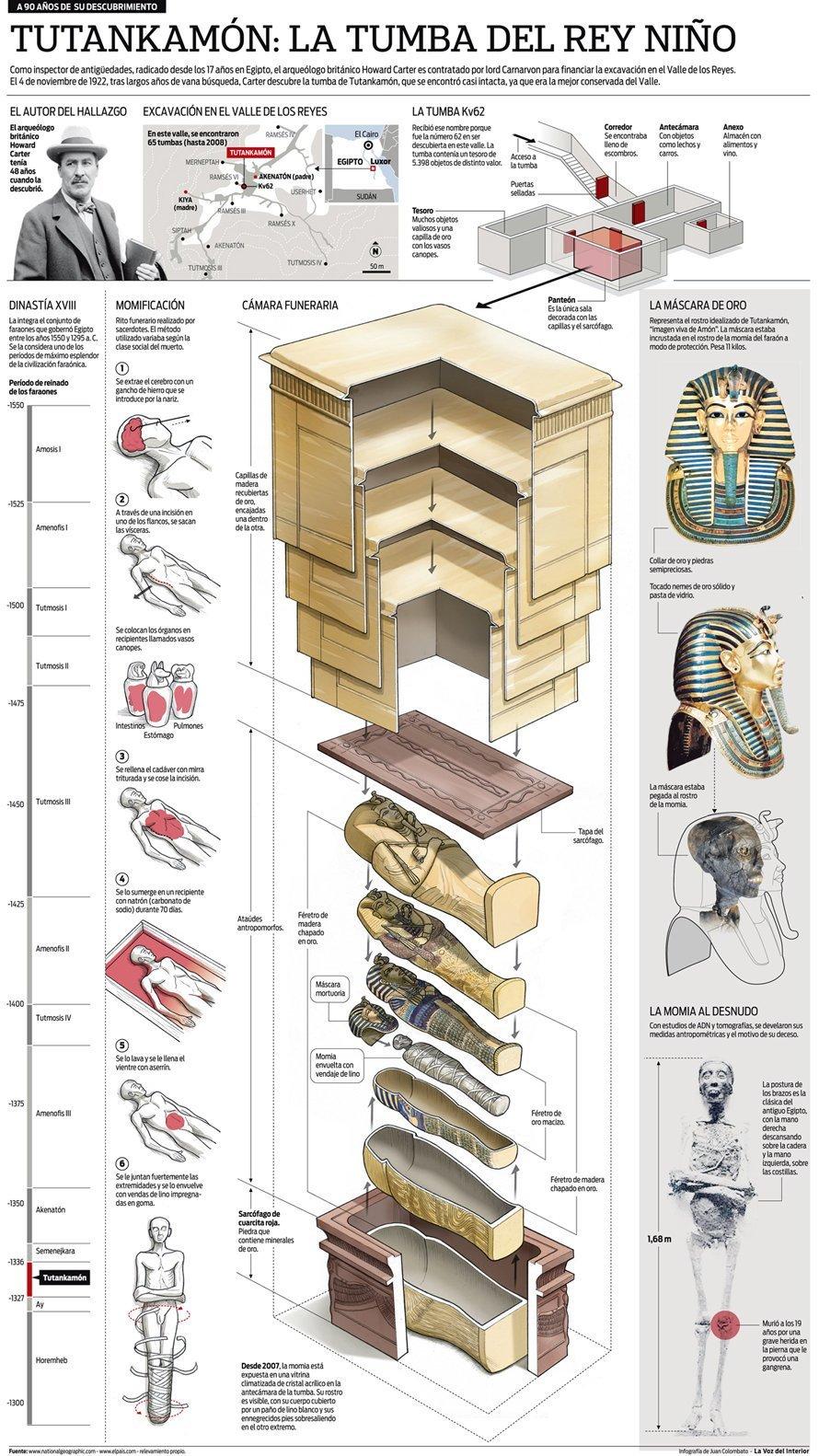 Саркофаг Тутанхамона изнутри, интересно, как это сделано, познавательно, разрез