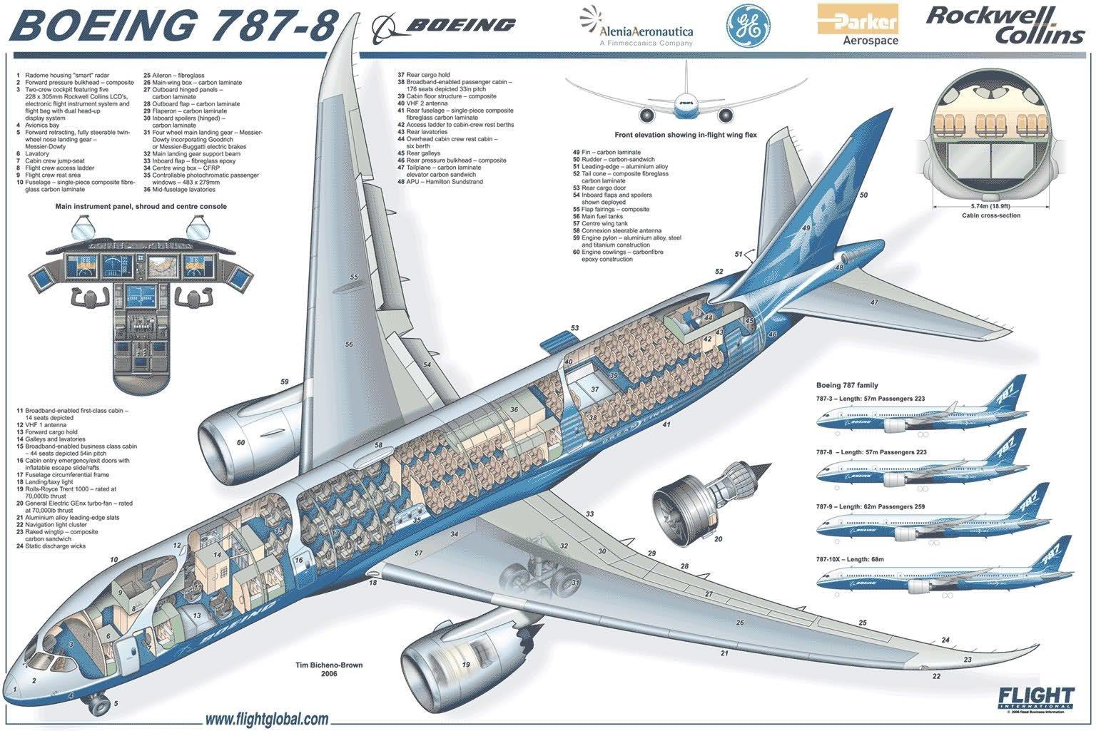 Боинг 787 изнутри, интересно, как это сделано, познавательно, разрез
