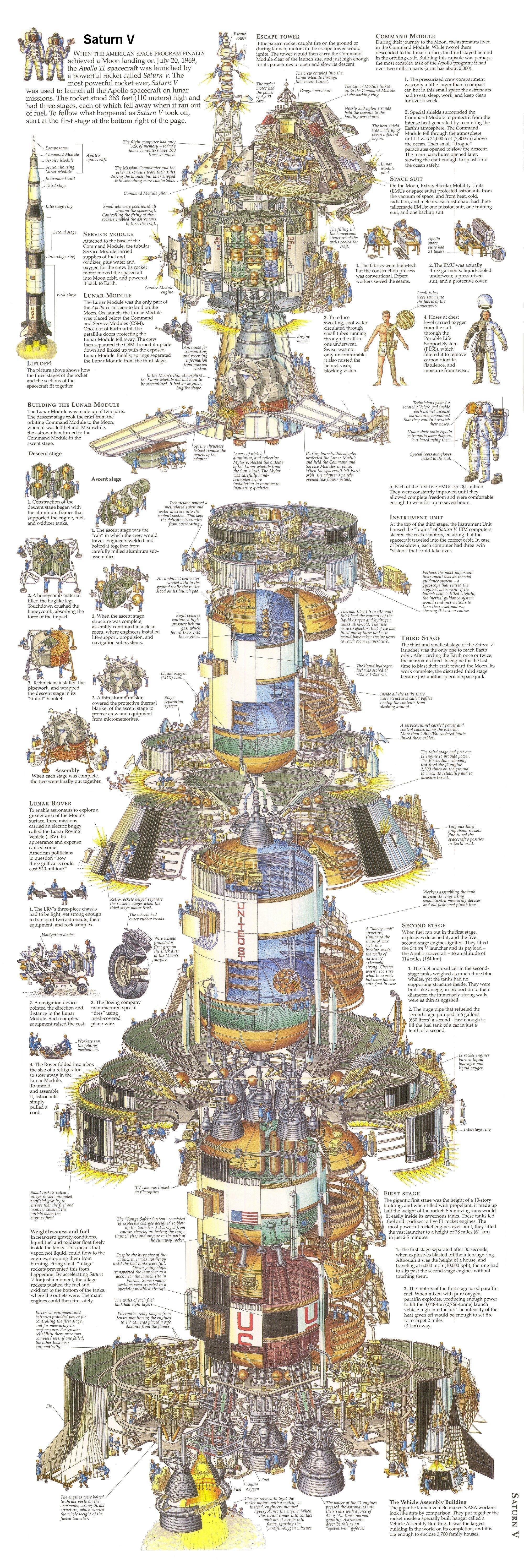 Сатурн 5. Даю ссылку на очень большую картинку, для тех, кто хочет все прочесть изнутри, интересно, как это сделано, познавательно, разрез