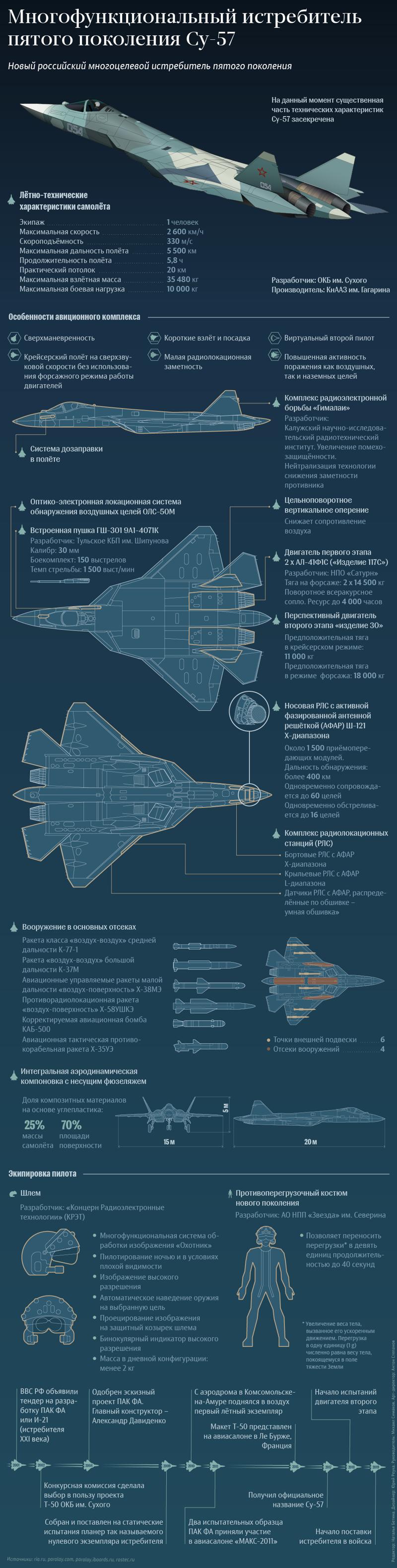 Еще раз о СУ-57 ПАК ФА, Т- 50, инфографика, су 57