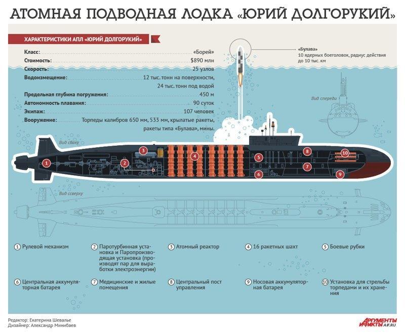 7 самых мощных кораблей ВМФ России интересно, подборка, россия, флот, фото