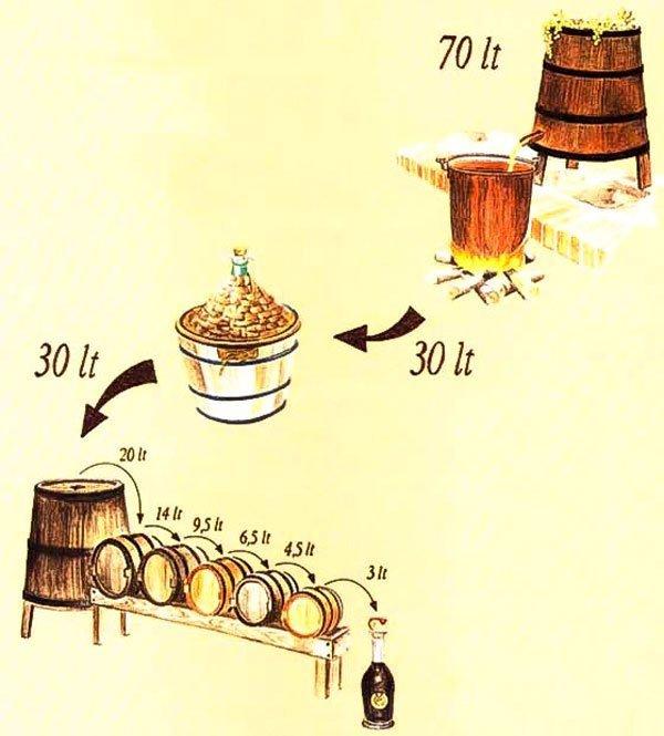 Приготовление: из чего делают бальзамический уксус? Модена, бальзамик, бальзамический, вкус, италия, приправа, салат, уксус