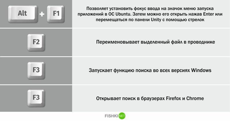 От F1 до F12: только полезные функции F1-F12, Libre Office, ms word, ubuntu, windows, полезные сочетания клавиш, функциональные клавиши