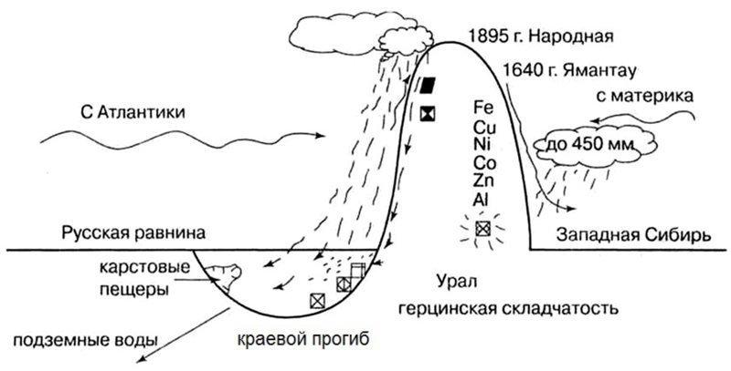 Когда внезапно ясно понял, что оказался на дне Башкирия, башкирские рифы, наука, пермское море, шиханы