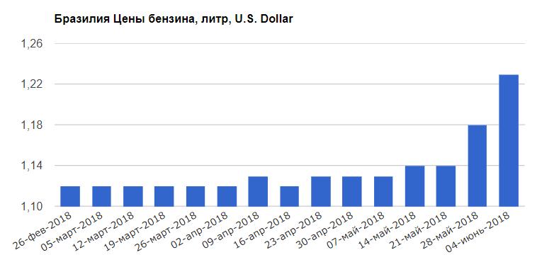 Бразилия +9,8% бензин, быдло, жизнь, заграница, сектанты, стадо, цены, юмор