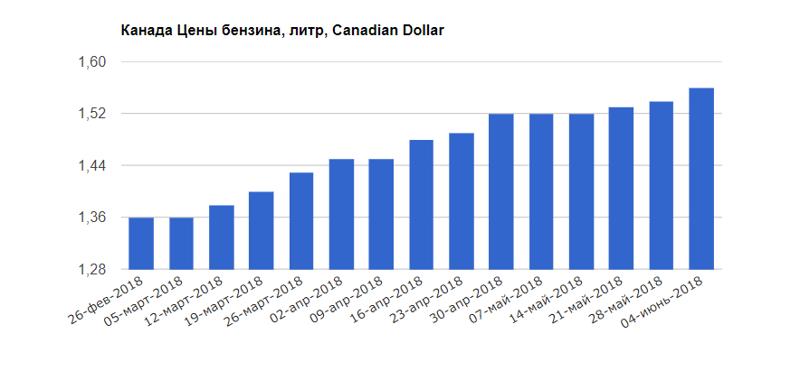 Канада +14,1% бензин, быдло, жизнь, заграница, сектанты, стадо, цены, юмор