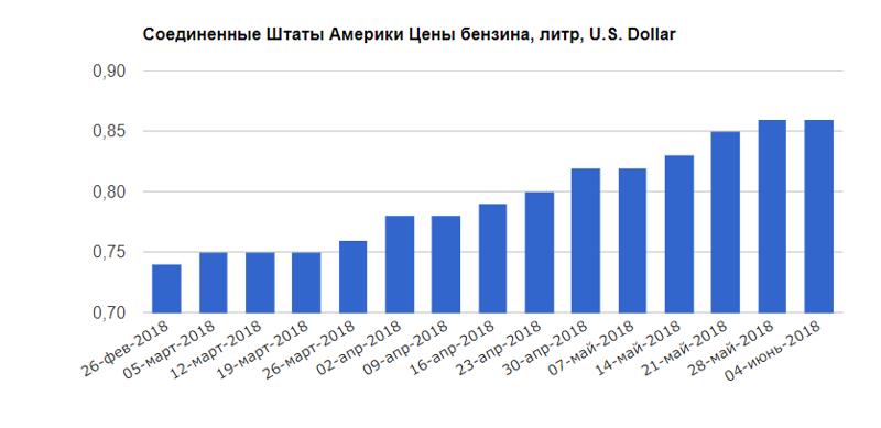США +16,2% бензин, быдло, жизнь, заграница, сектанты, стадо, цены, юмор