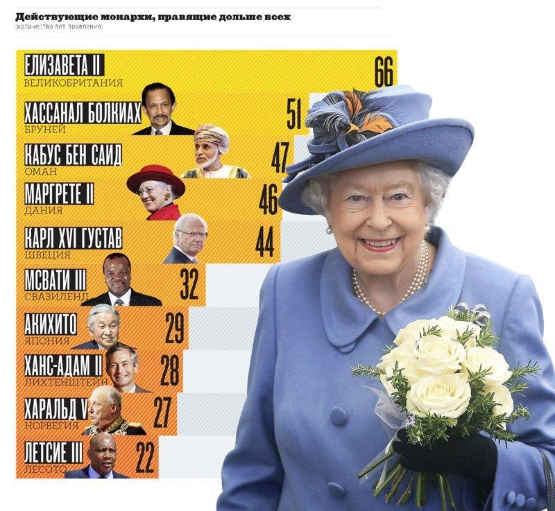Действующие монархи, правящие дольше всех интересное, мир, факты, цифры