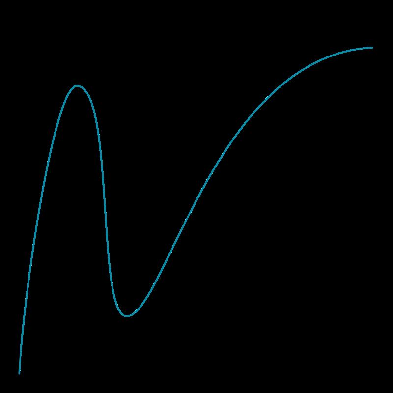Эффект Даннинга—Крюгера модели поведения, поведение человека, психологические приёмы, психология, разоблачения, разум