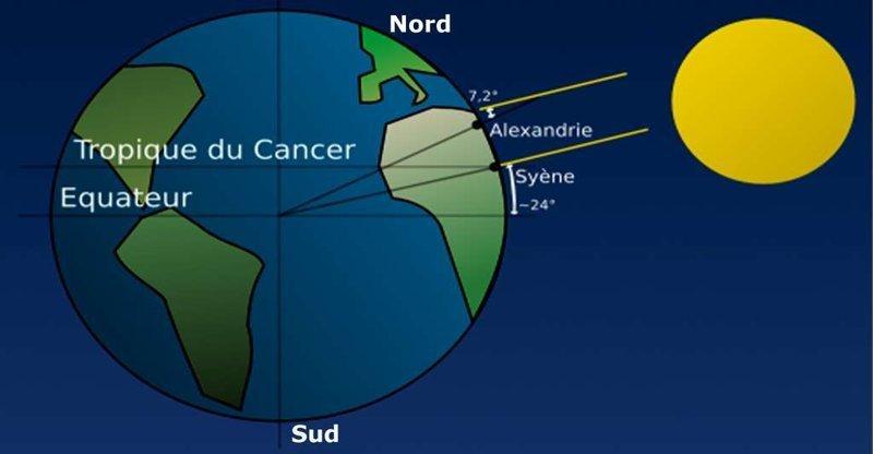Как древний грек измерил радиус Земли грек, древний, земля, измерил, радиус