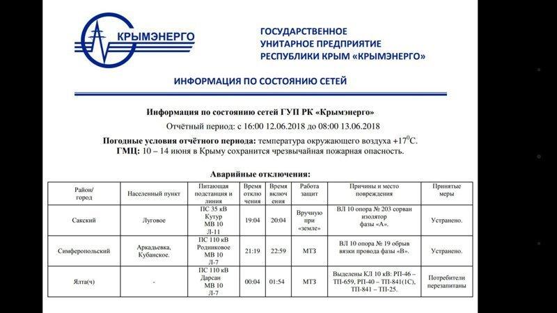 Спустя время, стало ясно, что причиной отключения света стала авария на подстанции «Тамань» в Краснодарском крае.  ynews, Блэкаут, интересное, крым, связь, фото, электричество