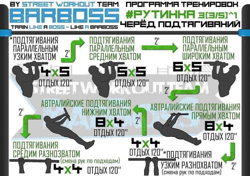 Пятидневная программа тренировок Физкультура, калистеника, рутинка, тренировка, упражнения, фитнес