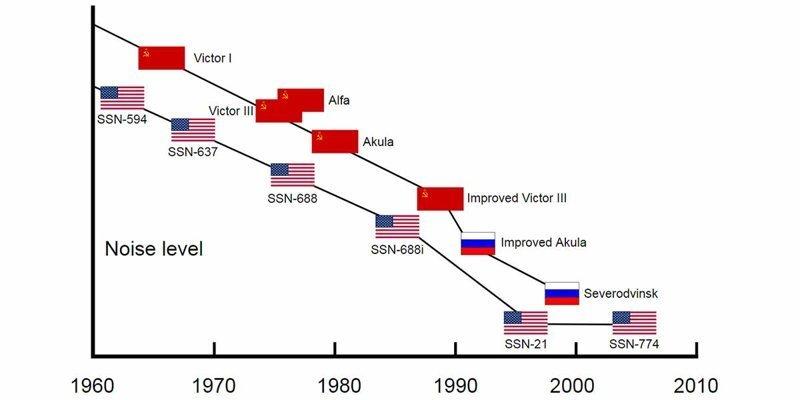 На каждую хитрую «Тошибу»: как японская жадность помогла СССР СССР, история, факты