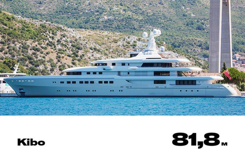 18. Kibo forbes, богатство, миллиардер, рейтинг, роскошная жизнь, россия, яхта