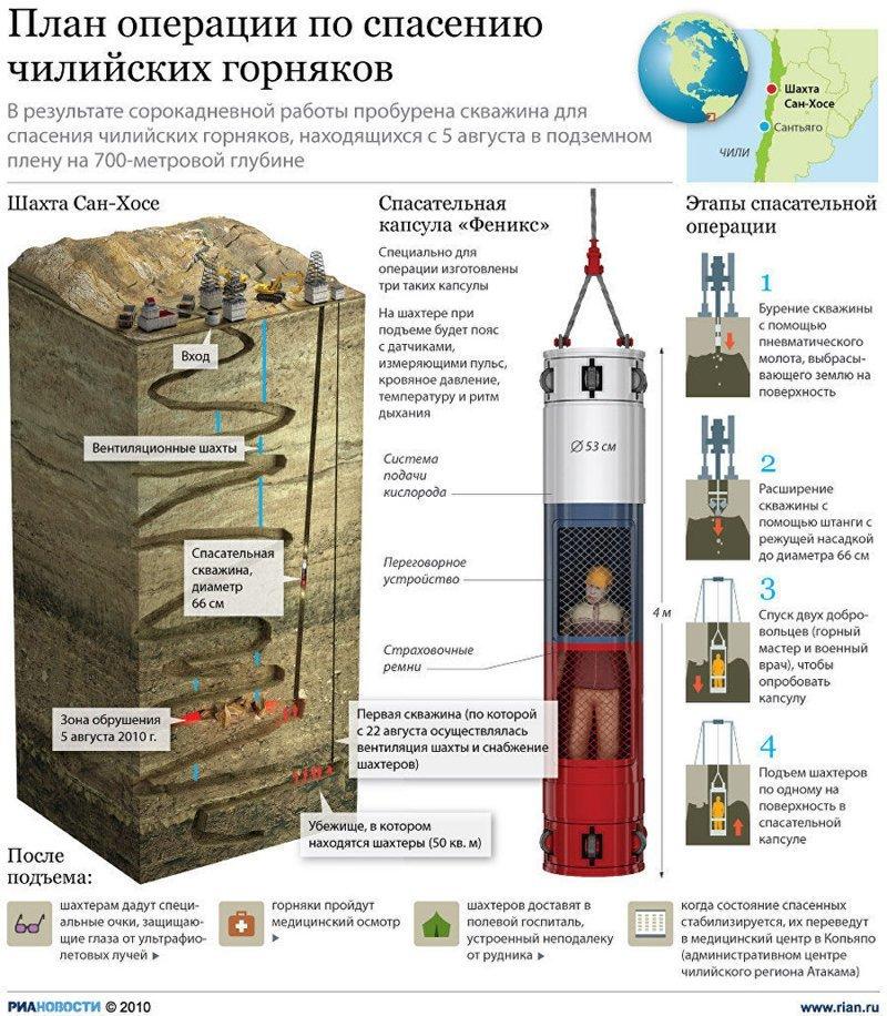 Авария на шахте Сан-Хосе германия, землетрясение, пещера, спасение, тайланд, трагедия, шахта