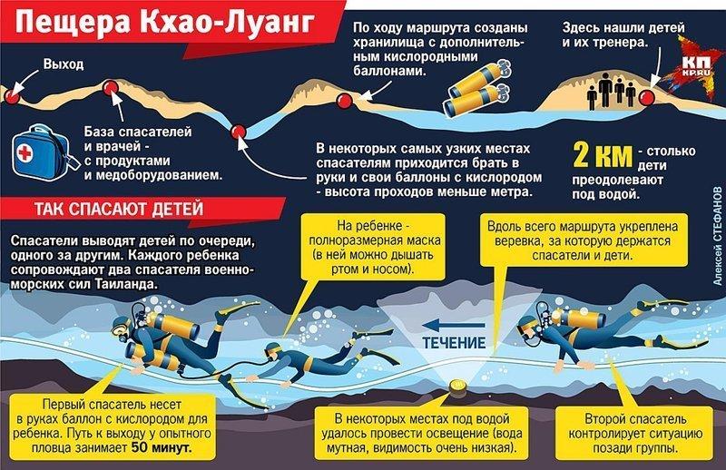 Достать из-под земли, или Спасение из ада германия, землетрясение, пещера, спасение, тайланд, трагедия, шахта