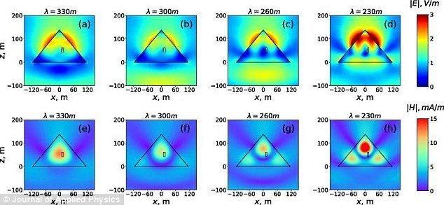 На схеме - распределение величин электрического (верхний ряд) и магнитного (нижний ряд) полей в свободном пространстве ynews, Египетские пирамиды, наука, новости, пирамида хеопса, технологии, ученые, физика