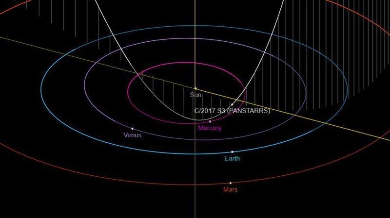 Комета «Невероятный Халк» грозит Земле катастрофой ynews, катастрофа, комета, новости, прогноз, ученые