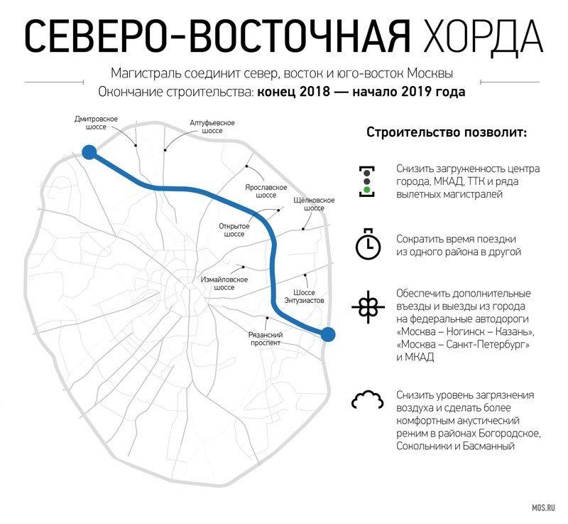 Северо-Восточная хорда МЖД, интеграция магистралей, москва, мцк, новости, окружная, собянин