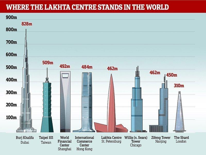 """""""Лахта Центр"""" занимает 13 место в списке самых высоких зданий мира  ЛахтаЦентр, газпром, небоскреб, россия, санкт-петербург, строитель, фото"""