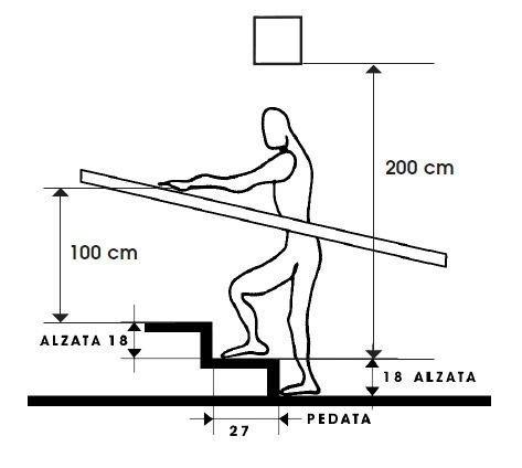 Лестницы Размеры, Фабрика идей, ванная, интересное, кухня, полезное, санузел, эргономика