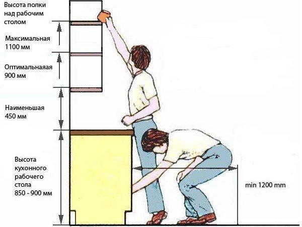 Проектируешь или делаешь ремонт? Эргономика - это надо знать!