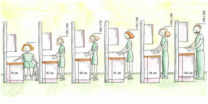 Высота столешницы в зависимости от роста Размеры, Фабрика идей, ванная, интересное, кухня, полезное, санузел, эргономика