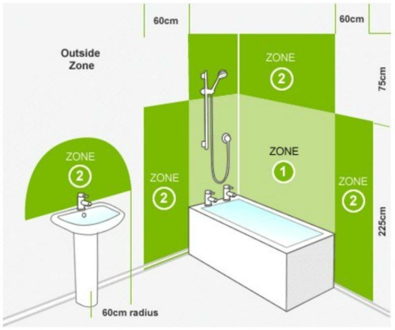 IP-рейтинг освещения в ванной комнате Размеры, Фабрика идей, ванная, интересное, кухня, полезное, санузел, эргономика