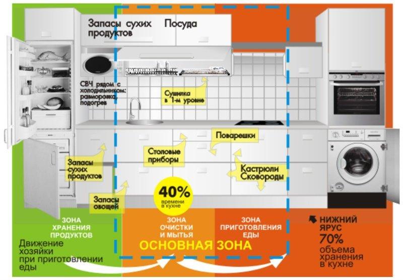 Кухня Размеры, Фабрика идей, ванная, интересное, кухня, полезное, санузел, эргономика