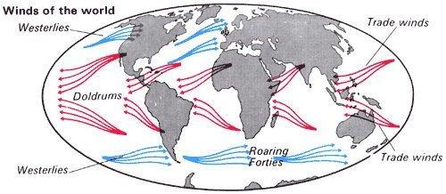 Основными воздушными потоками Земли являются пассаты (красным), циклоны и антициклоны.