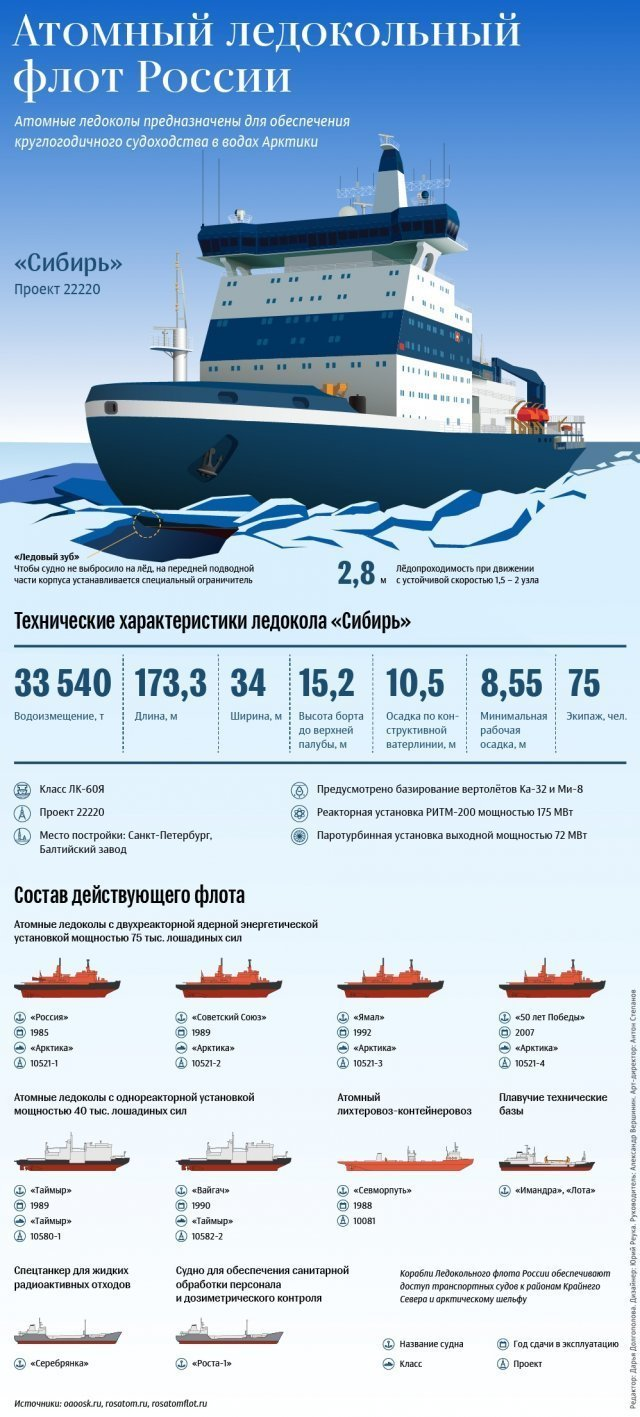 """Атомный ледокол """"Сибирь"""" график, информация, факты"""