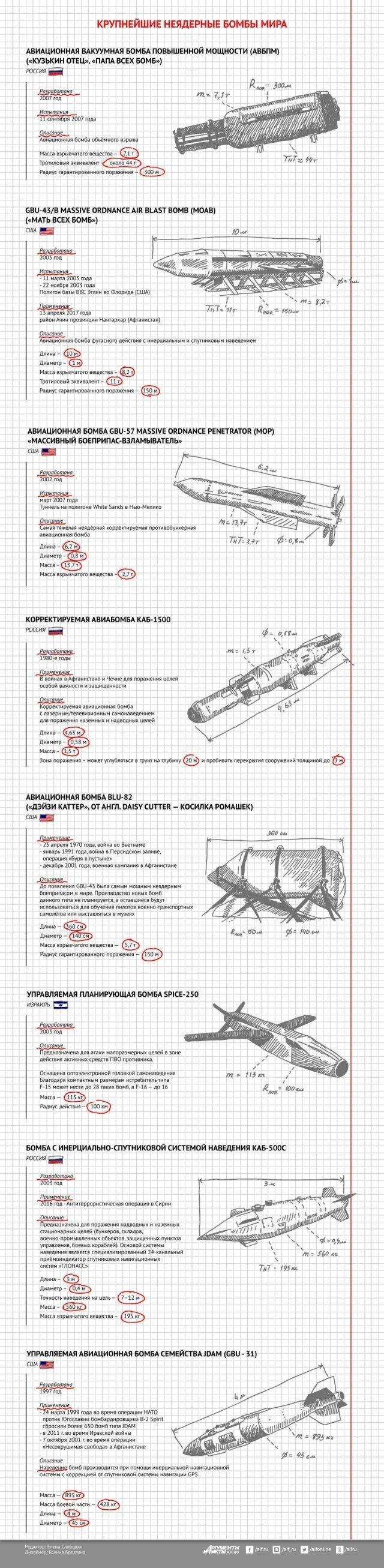 Крупнейшие неядерные бомбы мира график, информация, факты