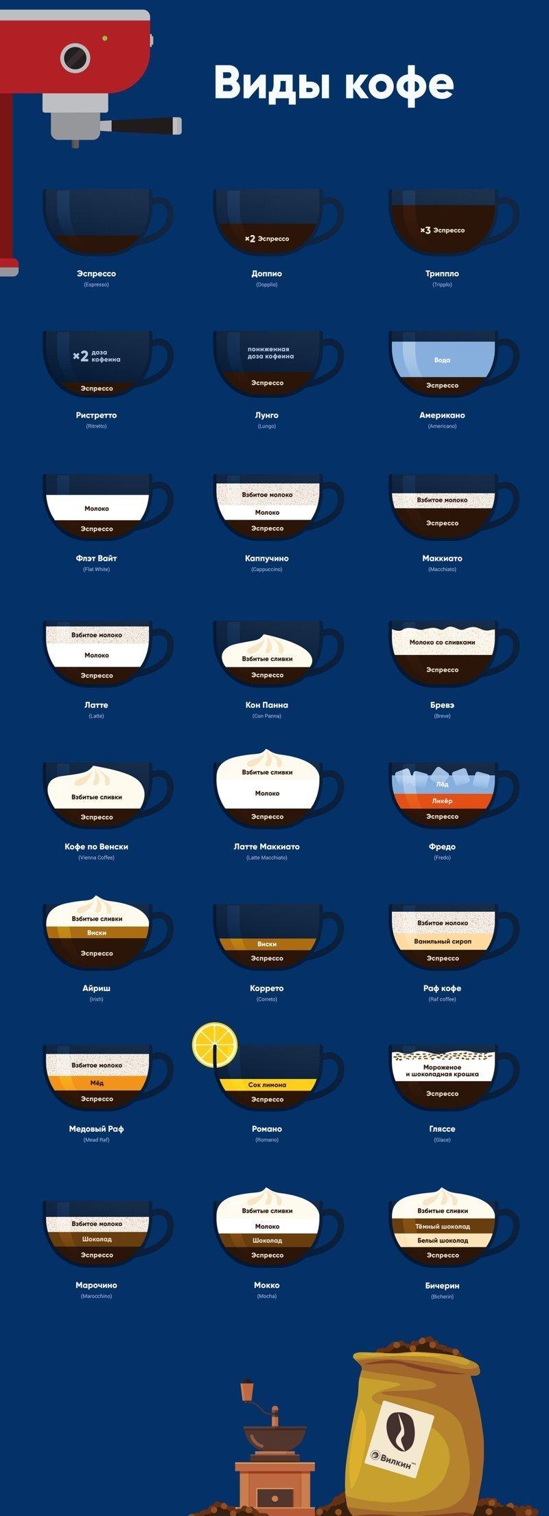 Виды кофе и кофейных напитков график, информация, факты