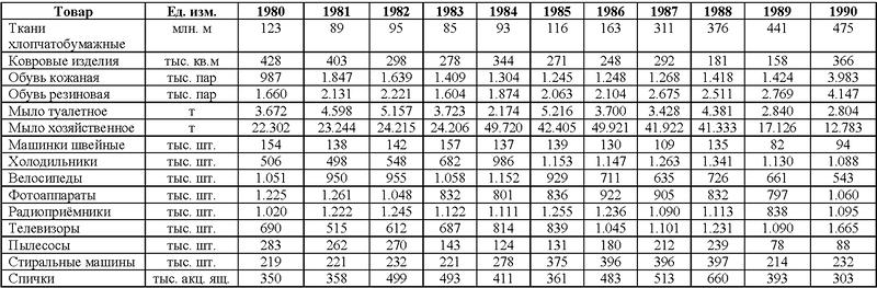 Какие были зарплаты в СССР в сегодняшних деньгах? Считаем по потребительской корзине