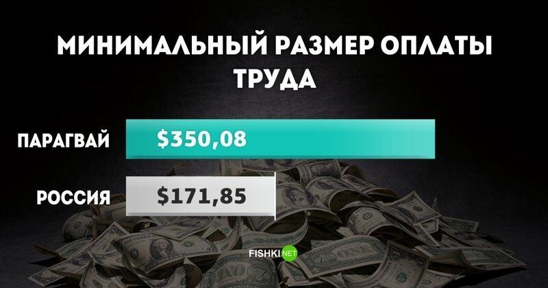 МРОТ в Парагвае $350,08 МРОТ, доход, минимальный размер оплаты труда, оклад, сравнения, экономика